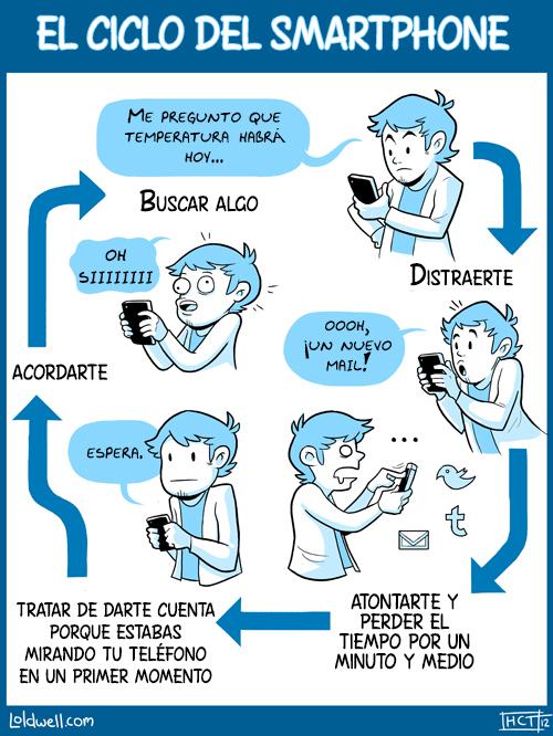 El ciclo del Smartphone.